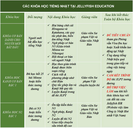 cac-khoa-hoc-tieng-nhat-tai-jellyfish-education