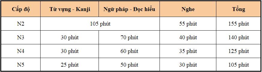 kỳ thi thử JLPT tiếng Nhật