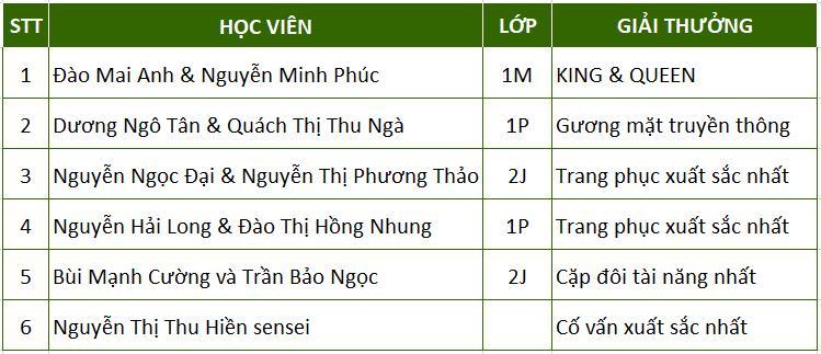 Kết quả cuộc thi Beauty Contest tại Hà Nội
