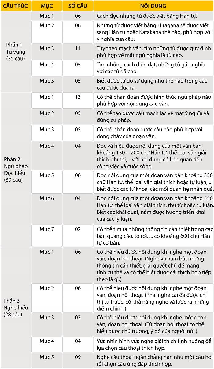 Cấu trúc bài thi N3
