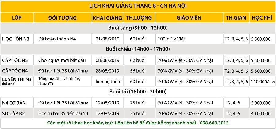 LKG tháng 8/2019 Hà Nội