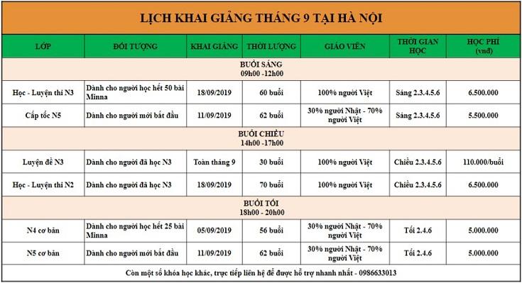 LKG tháng 9/2019 Hà Nội