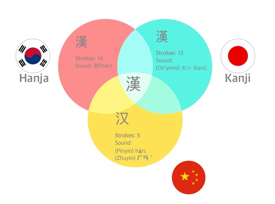 Nên học tiếng Hàn, tiếng Trung hay tiếng Nhật?