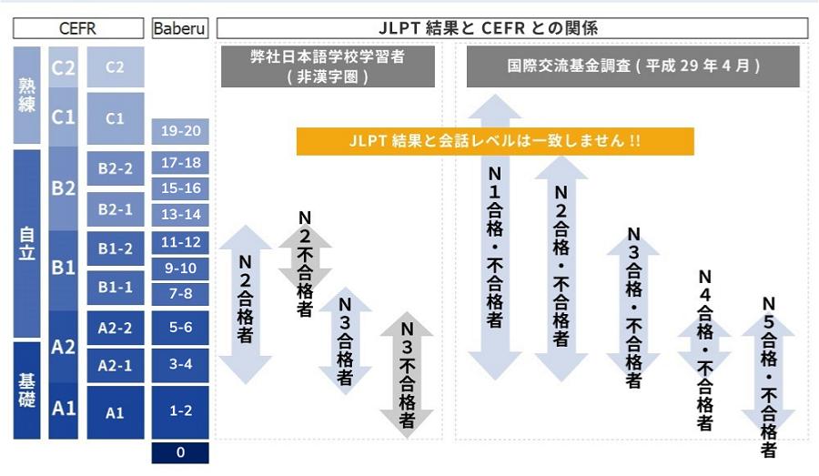 So sánh Baberu và CEFR